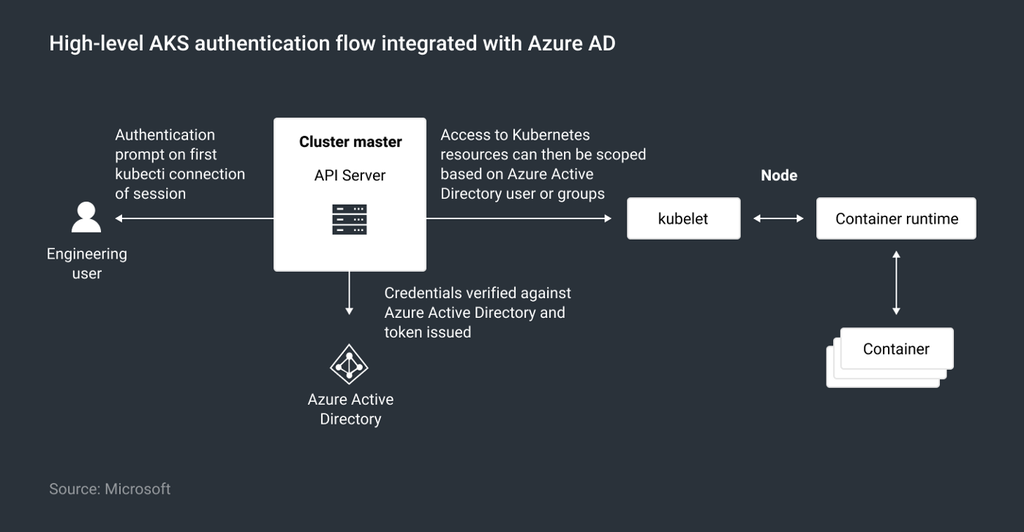 High-level AKS authentication flow integrated with Azure AD