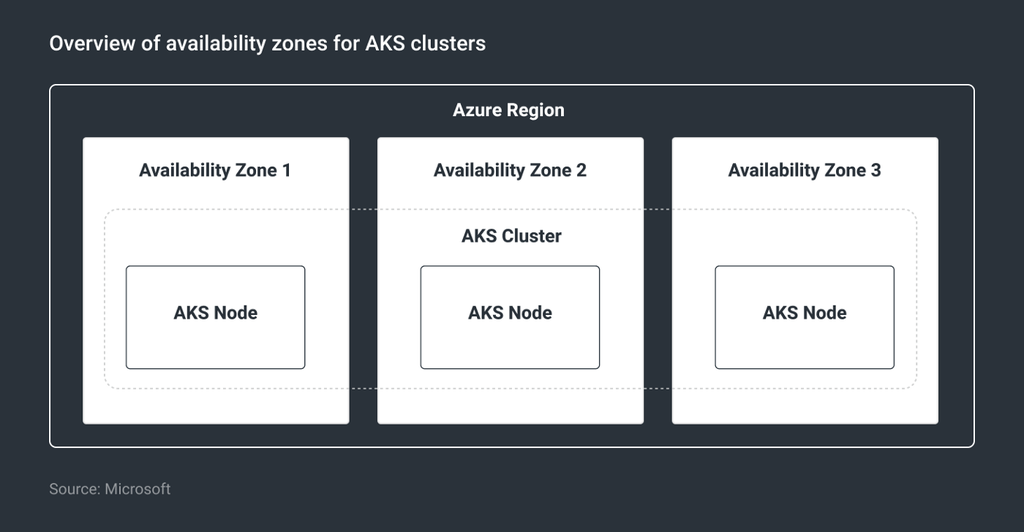 Overview of availability zones for AKS clusters