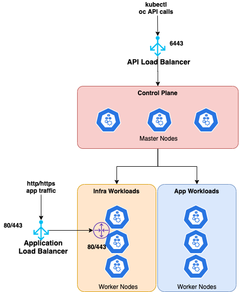 how the deployment architecture looks at a high-level