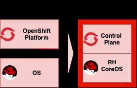 OpenShift 4