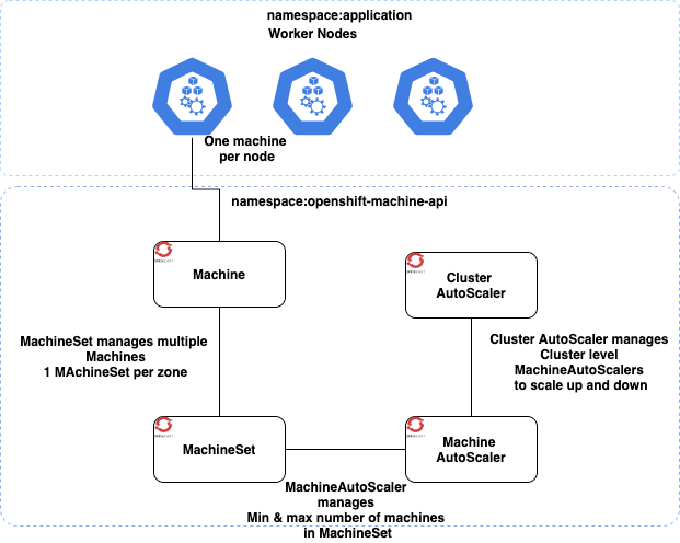 How OpenShift scaling works