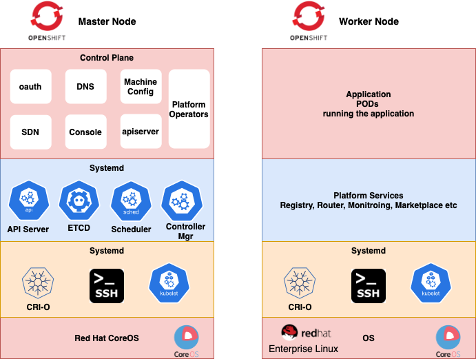 Openshift master and worker nodes