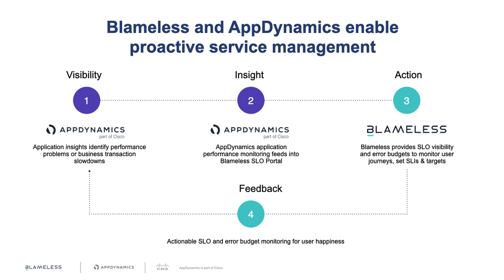 AppD and Blameless 4 pillars.png