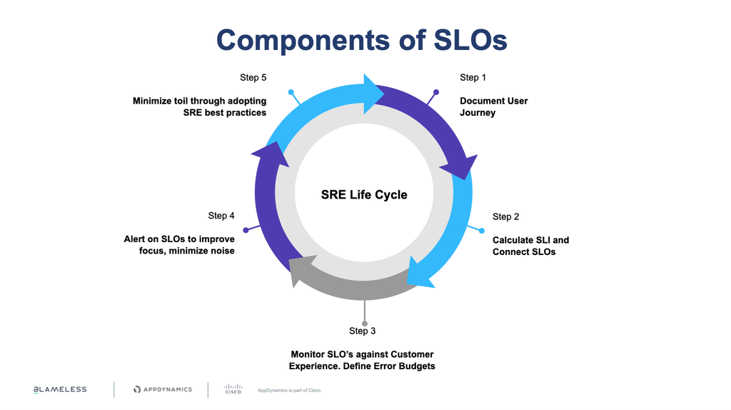 AppD components of SLOs.png