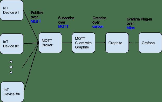 Architecture Diagram- MQTT, Graphite & Grafana .png