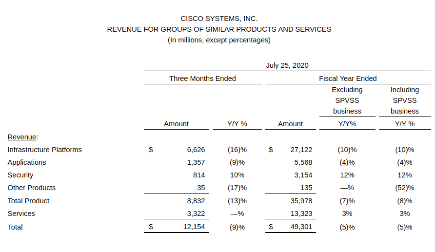 CISCO SYSTEMS, REVENUE FOR GROUPS OF SIMILAR PRODUCTS AND SERVICES July 25, 2020 (source: newsreoom.cisco.com)