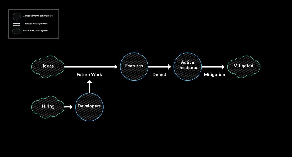 Flow chart of feedback loop