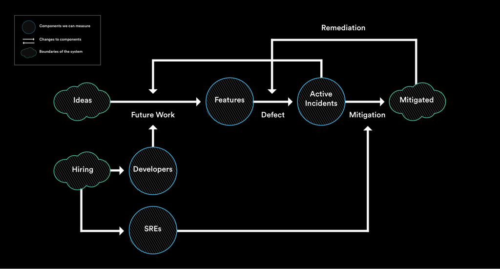 Flow chart of feedback loop with SRE added