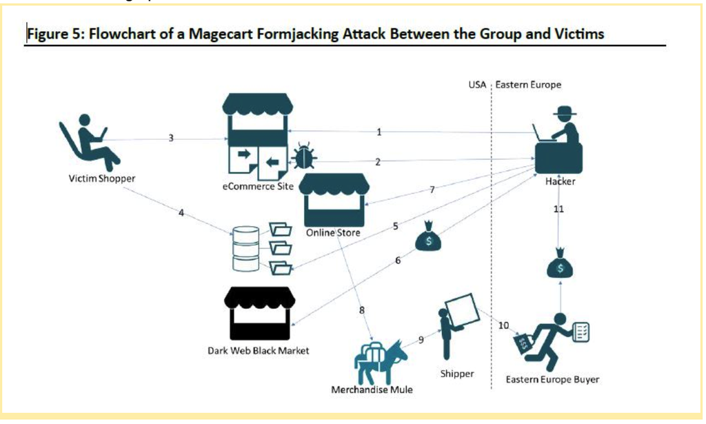Flowchart of a Magecart Formjacking attack bewteen the groups and victims