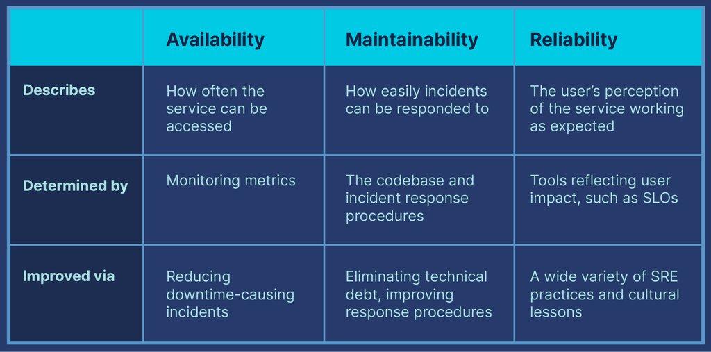blog_table_avail-maintain-reliability_v1.jpg