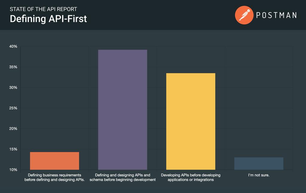 Defining API-first