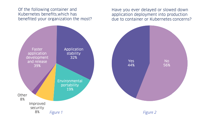 Organizations are not confident to take Kubernetes to production.